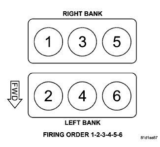 here is your firing order  image (click to enlarge)