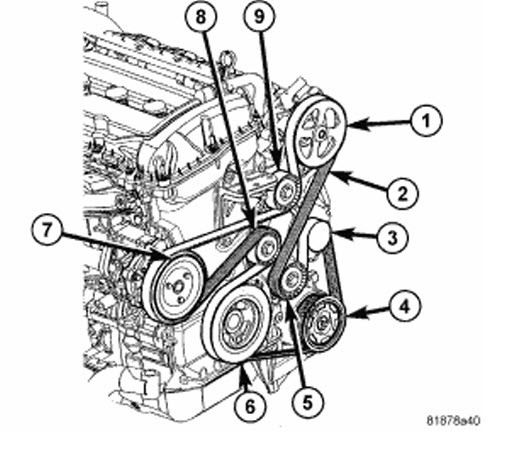 T24818939 Routing serpentine belt 2008 dodge together with Jeep Patriot Belt Routing Diagram also 2014 Ram Dakota Replacement together with 2rgjy Need Diagram Route Accessory Belt Goes moreover Index2. on 2010 dodge caliber belt tensioner