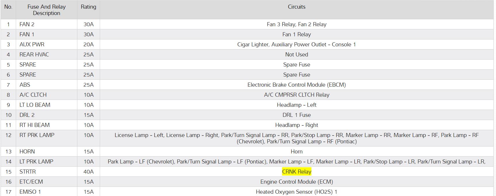 Chevy Equinox Running Hot At Idle My Keeps 2005 Fuse Box Diagram Thumb