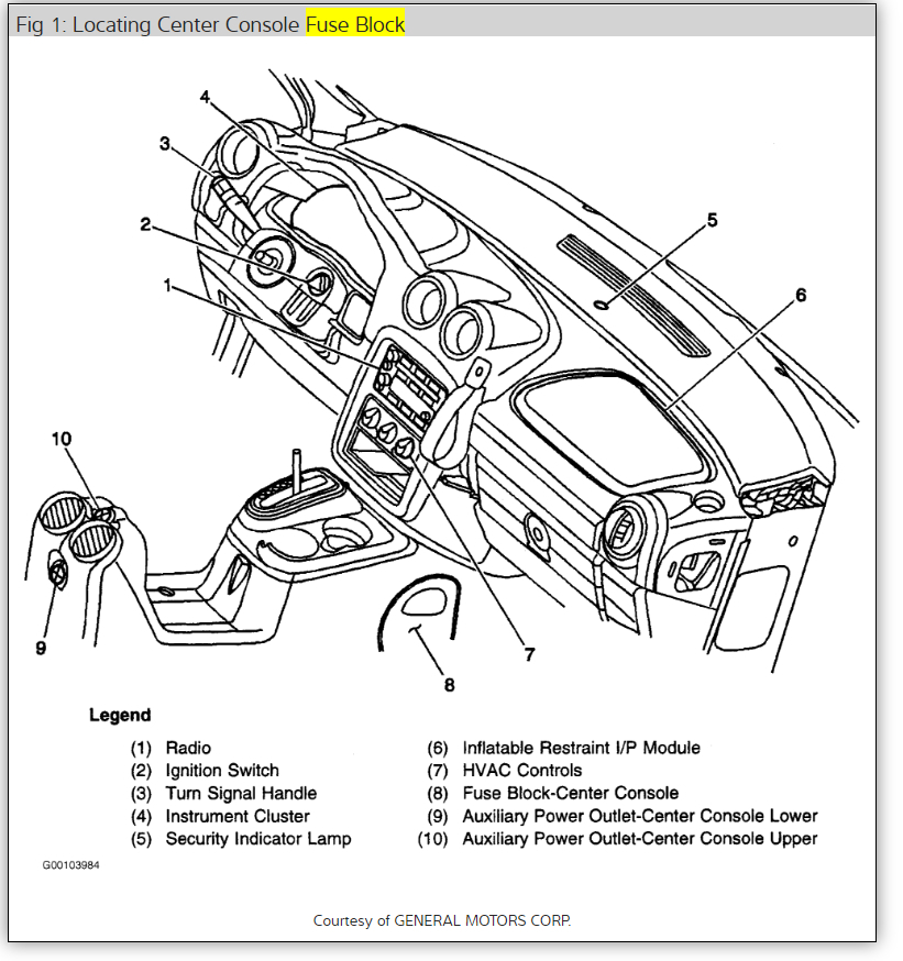 location fuse diagram 2002 pontiac aztek instrument gauges