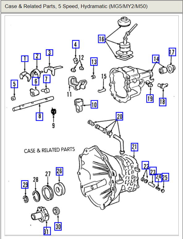 95 chevy s10 manual transmission problems