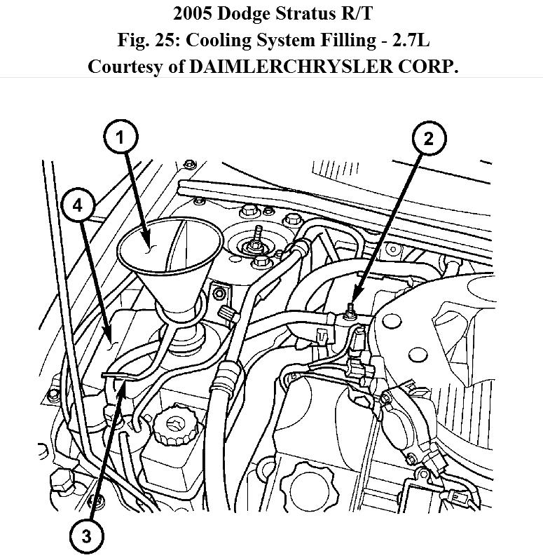 how to bleed radiator how do i bleed the radiator on a 2005 dodge rh 2carpros com Dodge 2.7 Engine Diagram 1998 Dodge Stratus Engine Diagram