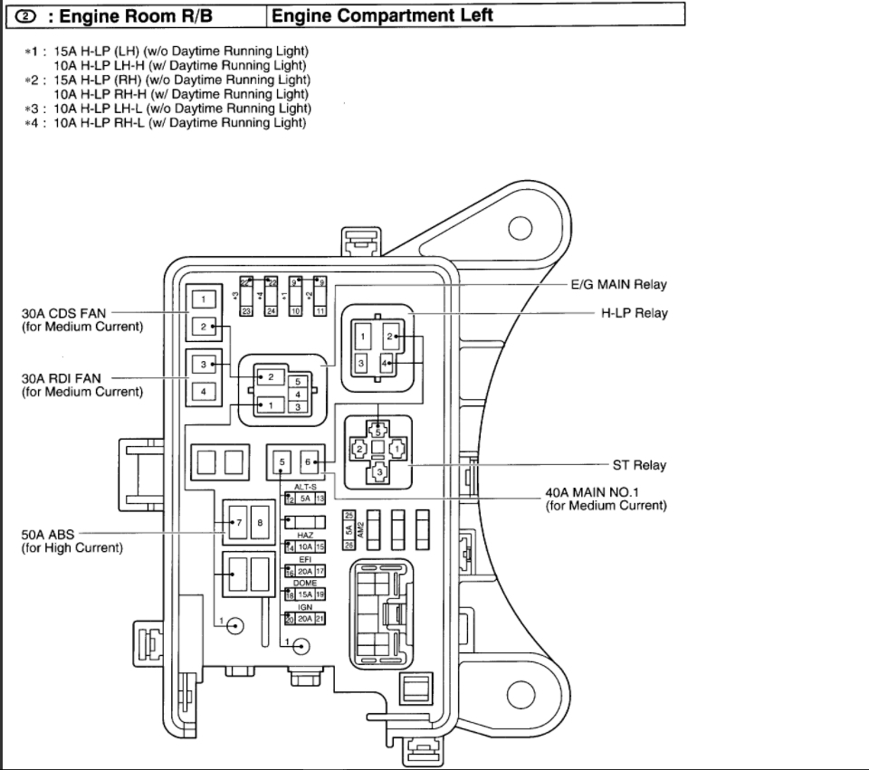 97 Rav4 Fuse Diagram - Wiring Diagram Networks