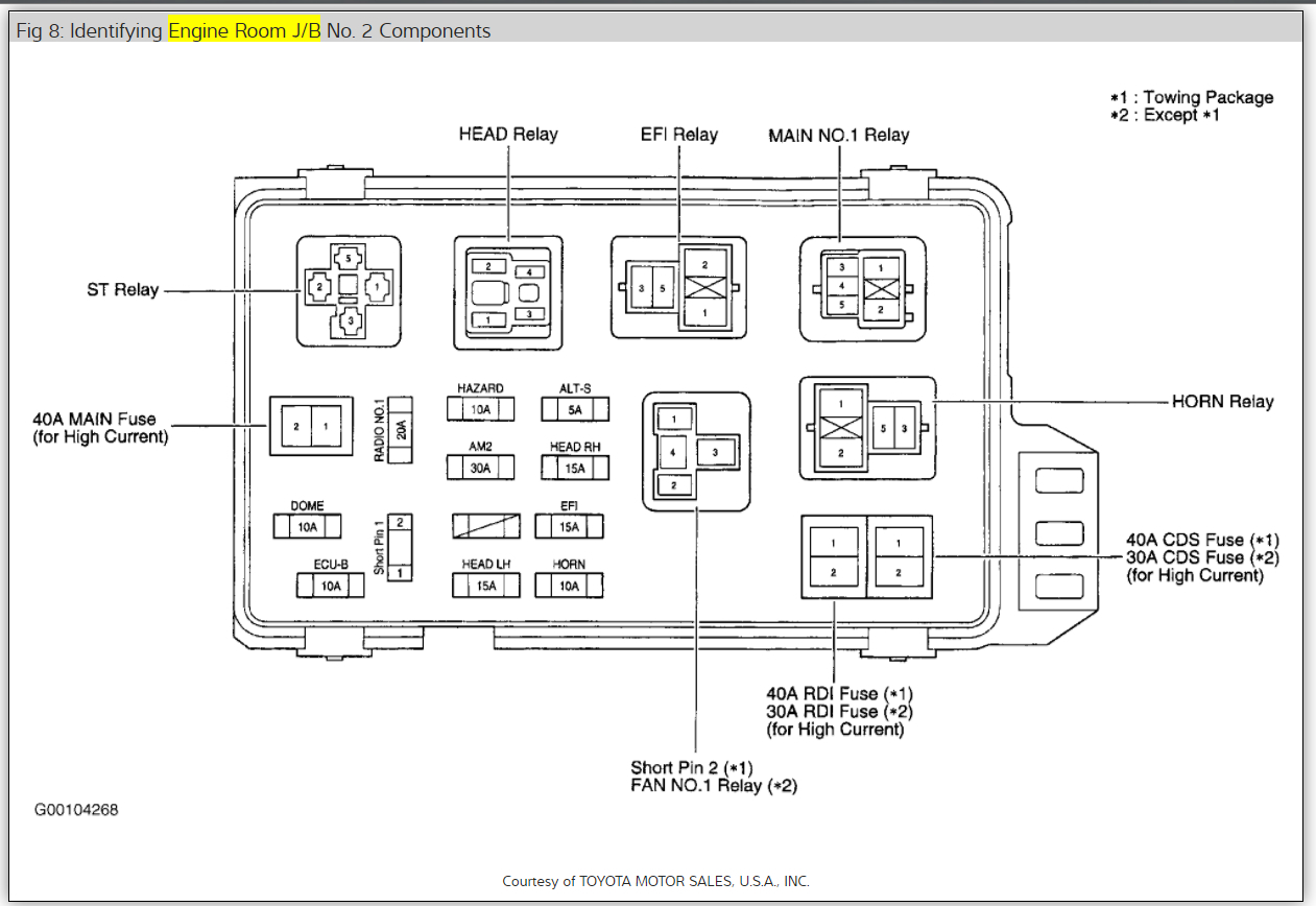[DIAGRAM_3ER]  Fuse Box Location: How Do I Replace Fuse # 38 on the Sienna 2002. ... | 2002 Toyota Sienna Fuse Diagram |  | 2CarPros