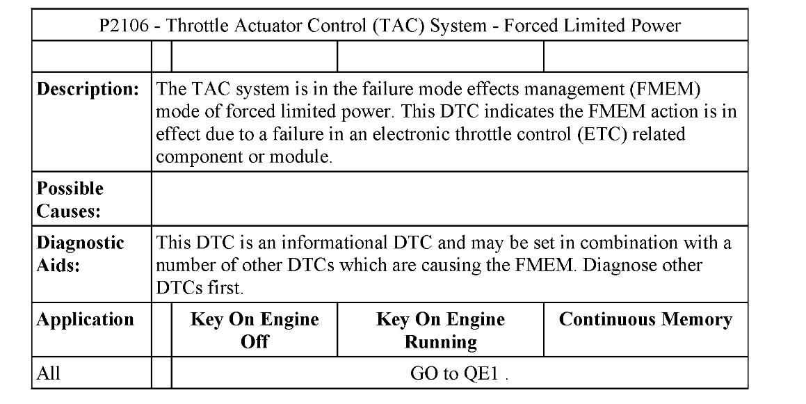 Obd Code P2106: Car Feels Like Transmission Slipping Bad