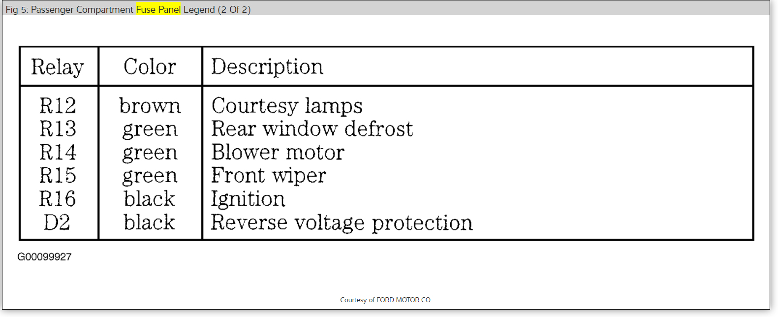 Fuel Pump Relay: in the Fuse Box on a My Car, Which Relay Is