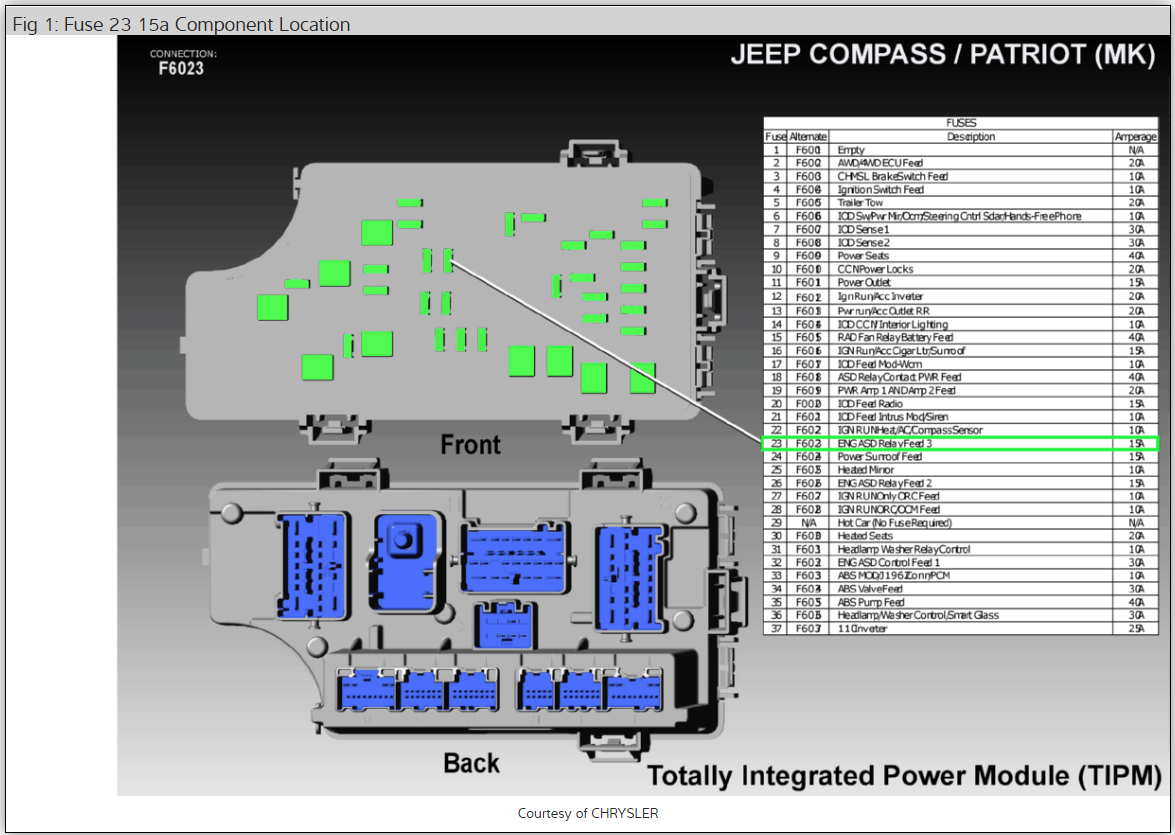 [DIAGRAM_5UK]  ASD Relay Location: Where Is the ASD Relay Located? | 2015 Jeep Compass Fuse Diagram |  | 2CarPros