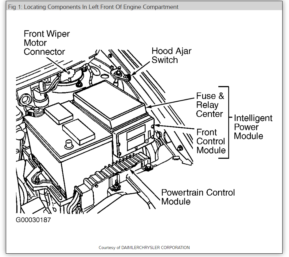 7da3772 1998 Dodge Caravan Fuse Box Diagram Wiring Library