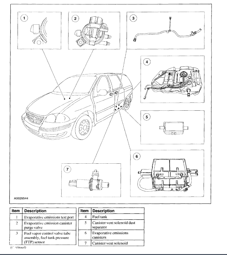 Trouble Code P1451 EVAP System Canister Vent Solenoid Circuit ...2CarPros