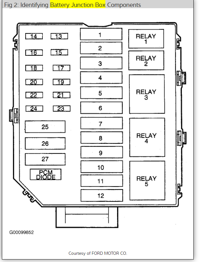 fuse box lincoln town car 2000 wiring diagram img Location of Blower Motor