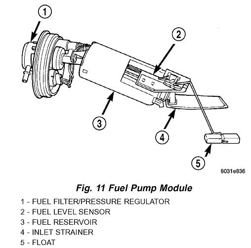 Fuel Pump Filter Location Where Is The On This Rh2carpros: 2000 Plymouth Neon Fuel Filter Location At Gmaili.net