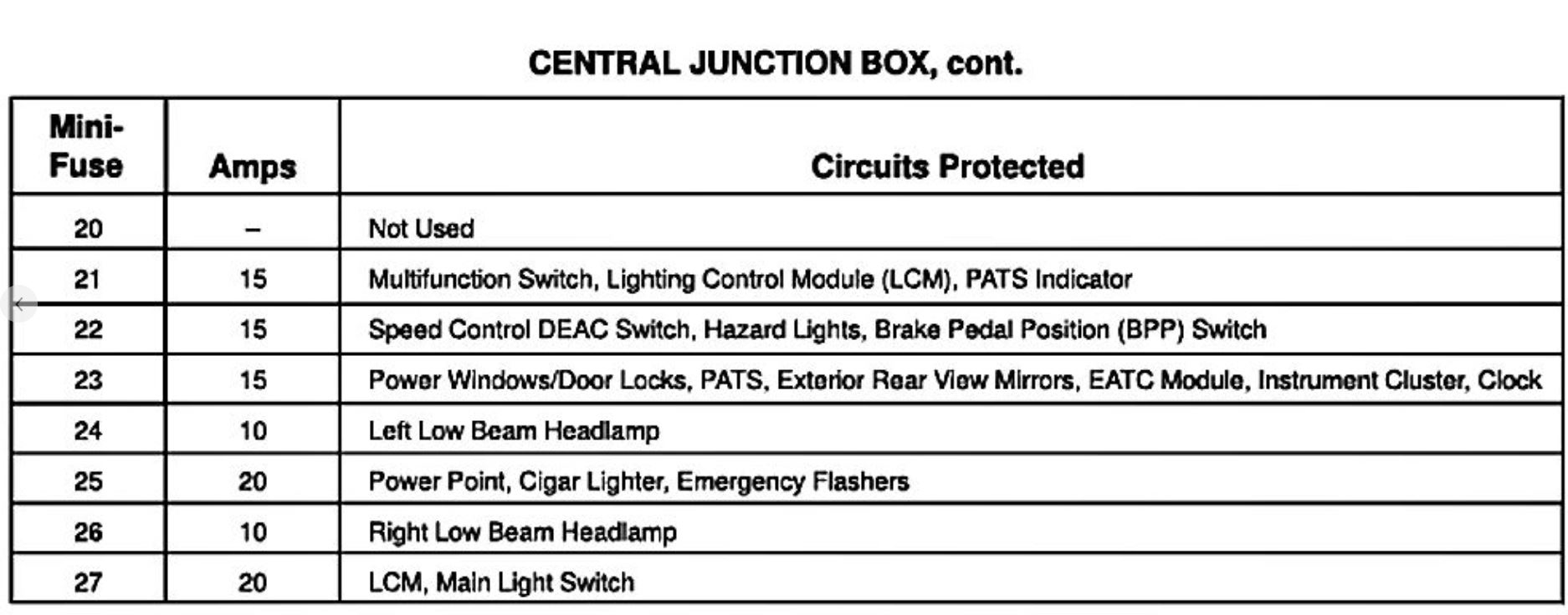 95 Ford Crown Victoria Fuse Box Diagram Get Free Image About Wiring