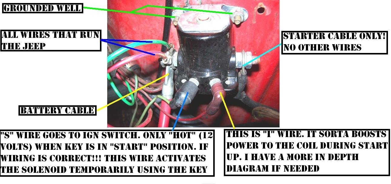 Jeep Starter Solenoid Wiring Wiring Diagram Local A Local A Maceratadoc It