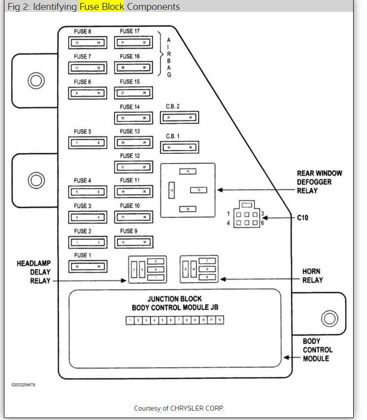 [DIAGRAM_38ZD]  Cigarette Lighter Fuse?: Hi, I Need to Know Where the Fuse Is and ... | 2005 Dodge Stratus Fuse Box |  | 2CarPros