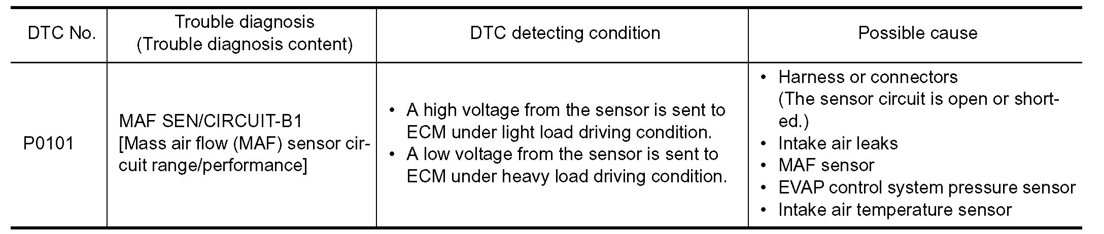 M Air Flow Sensor: I Have Replaced My MAF Sensor Three ...  Nissan Frontier Wiring Diagram Maf on 2004 nissan murano wiring diagram, nissan frontier stereo wiring diagram, 2010 nissan sentra wiring diagram, 2002 nissan frontier brake system, 2008 nissan frontier wiring diagram, 2006 nissan murano wiring diagram, 2002 nissan frontier coil, 2008 nissan armada wiring diagram, 2002 nissan frontier seats, 2012 nissan sentra wiring diagram, 2010 nissan cube wiring diagram, 2002 nissan frontier fuel tank, 2002 nissan xterra audio wiring, 2009 nissan cube wiring diagram, 2002 nissan frontier water pump, 2002 nissan frontier transmission, 2004 nissan armada wiring diagram, nissan wiring harness diagram, 1998 nissan frontier wiring diagram, 2002 nissan frontier door panel removal,