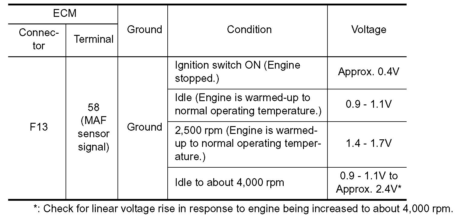 p0104 maf circuit intermittent