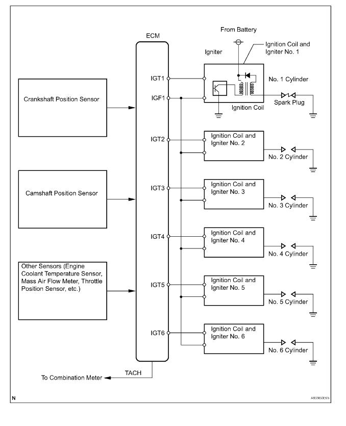 Check Engine Light, VSC Track Off Light Are On