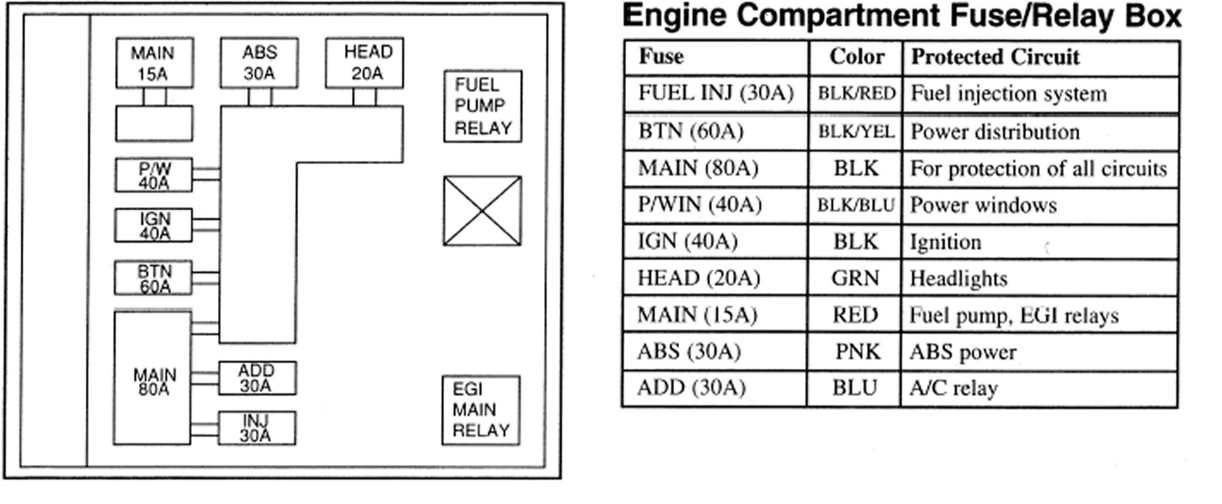 Window Fuse Location: Where Is the Fuses for the Windows? on 01 kia sportage blower motor, 1997 kia sephia fuse diagram, 01 kia sportage fuel pump relay, kia sportage engine wiring diagram, 98 kia sportage wiring diagram, 2009 kia sedona fuse diagram, kia sportage engine compartment diagram, 1998 kia sportage parts diagram, 2006 kia sedona fuse diagram, kia fuse box diagram, 2001 kia sportage vacuum diagram, 2000 kia sportage motor diagram, 2010 kia soul fuse diagram, 2001 kia sportage parts diagram, 01 kia sportage firing order, 2002 kia sportage fuel system diagram, kia sedona fuse panel diagram, 01 kia sportage exhaust,