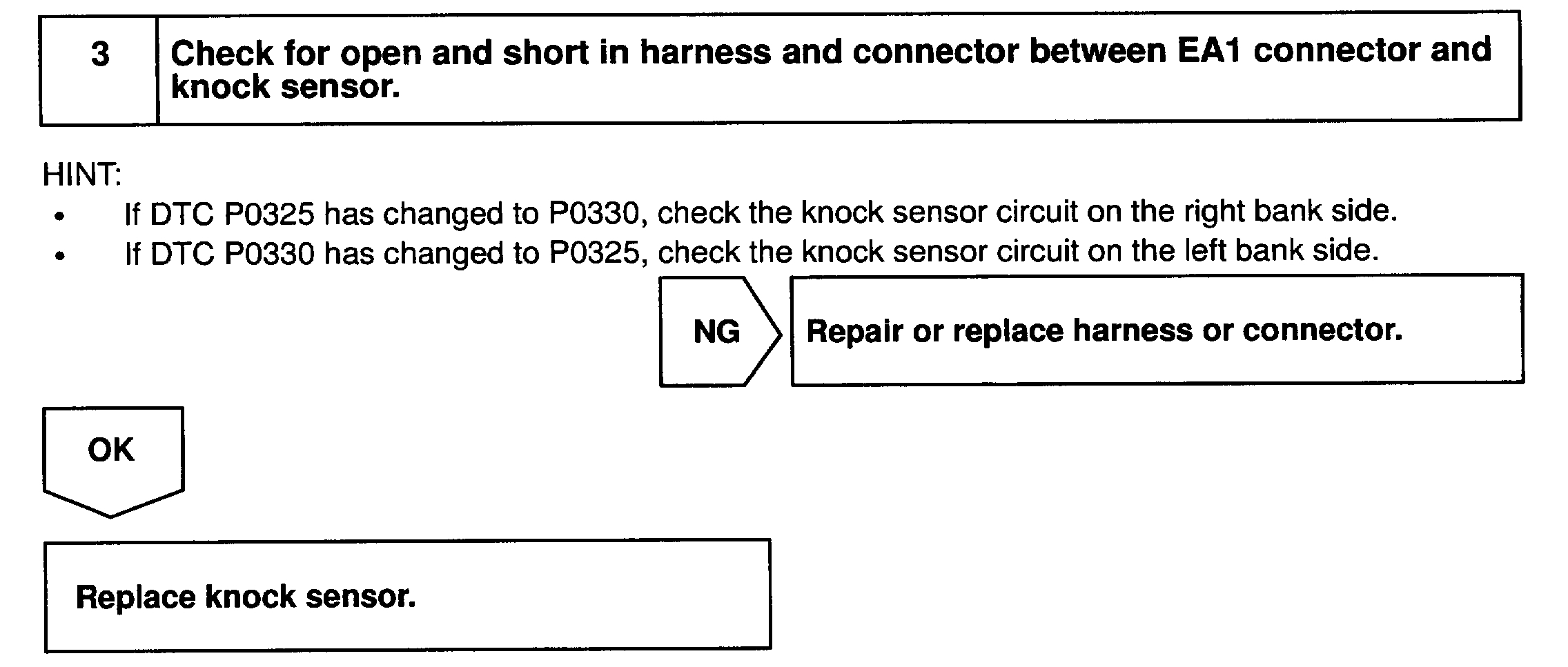 Code P0325 Keeps Coming Up: the Check Engine Light Was On
