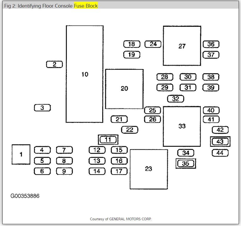 2010 Buick Rendezvous Floor Console Fuse Box Diagram