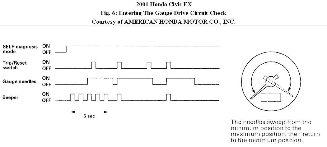 Gauge Cluster Problems: My 2001 Honda Civic Lx Gauge Cluster Turns