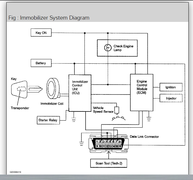 Immobilizer Bypass  Need To Bypass Immobilizer  Light Flashes