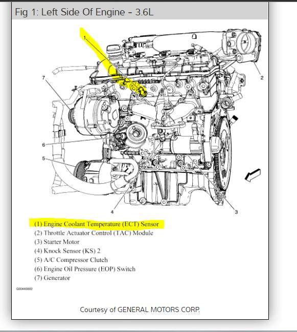 2007 Saturn Vue Engine Diagram Wiring Diagram Variant Variant Emilia Fise It