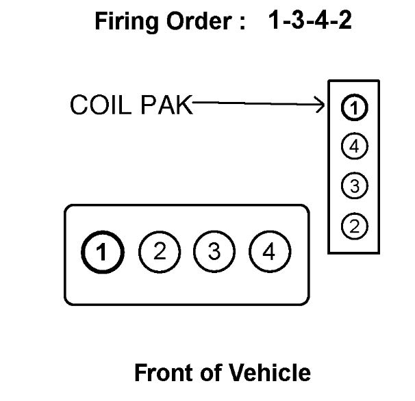 Firing Order Needed: the Coil Assembly I Recently Replaced Is Easy... | Hyundai Accent Spark Plug Wiring Diagram |  | 2CarPros