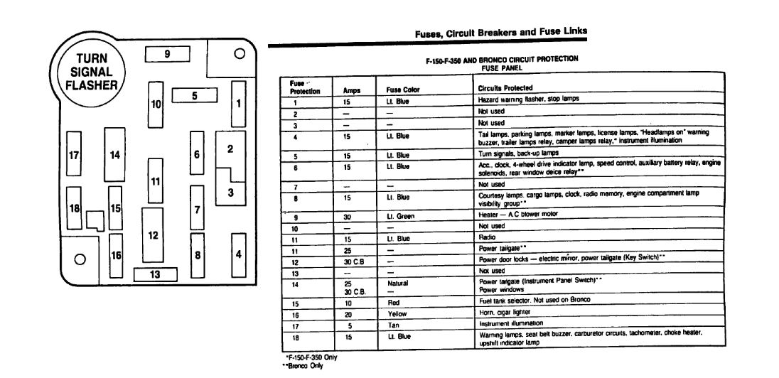 Fuse Diagram Needed For Under Dash  Need To Know What The