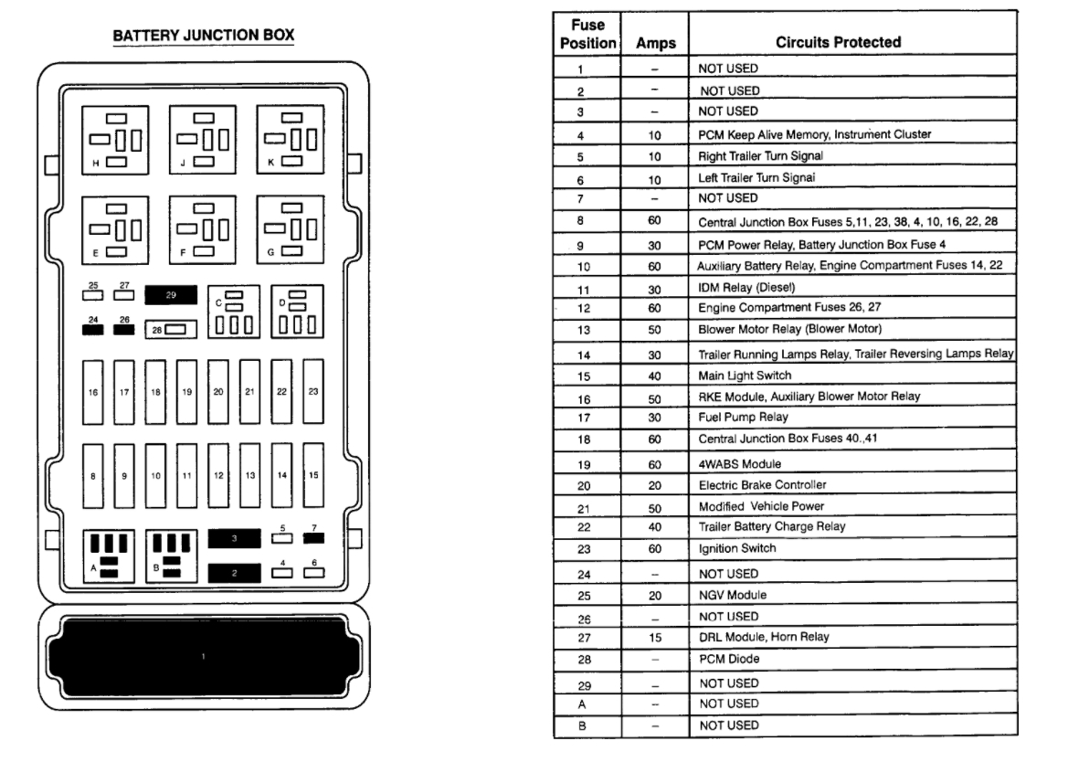 Fuse Box Location and Identification: Failed Emission Inspection ... | 2002 Ford E150 Fuse Diagram |  | 2CarPros