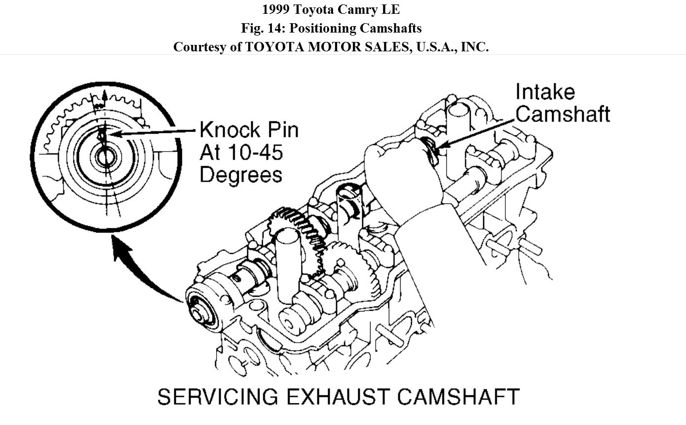 Toyota 1tr Engine Valve Timing Diagram Worksheet And Wiring 2004 Kia Correct Camshaft Marks After Removal Of Camshafts Rh 2carpros Com Chart