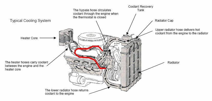 Heater core leaking with no coolant supply
