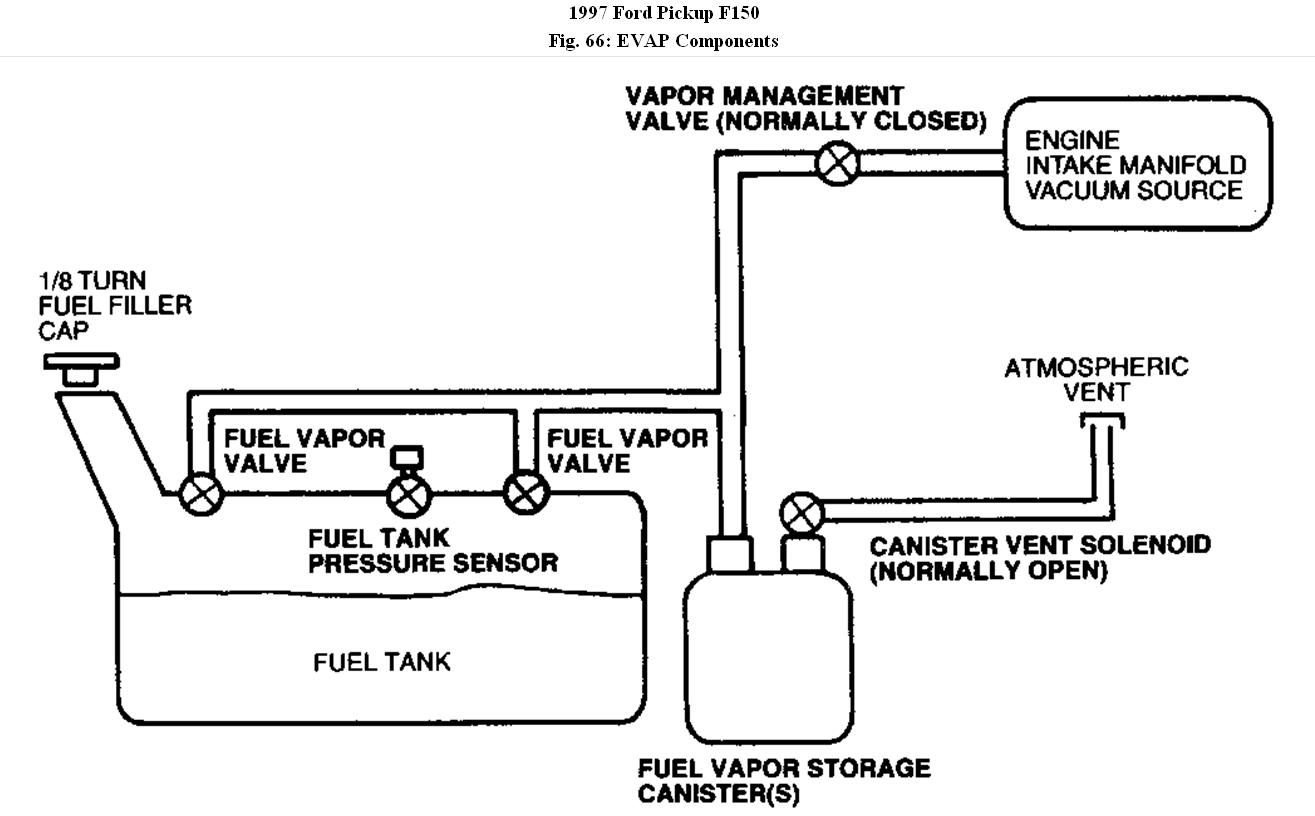 Check Engine Light My Is On With A Trouble. Ford. Diagram 1997 Ford F 150 Gas Filler At Scoala.co