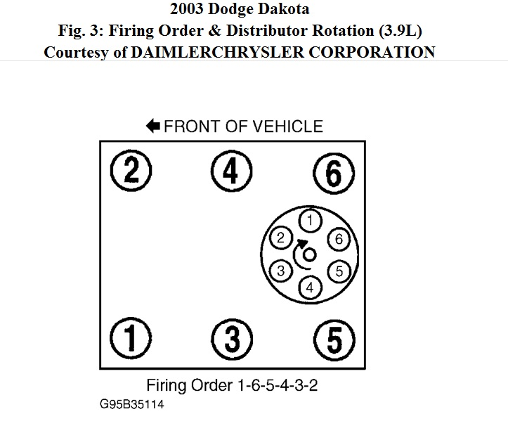 Peachy Firing Order What Is The Firing Order For A 2003 Dodge Dakota V6 Wiring Cloud Peadfoxcilixyz