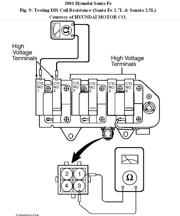 2003 hyundai santa fe coil wiring diagram hyundai santa fe ignition wiring diagram engine trouble: no spark coming from ignition coil (rear ...