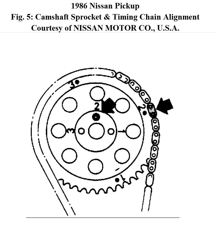 need to know where timing marks and rotor should point and
