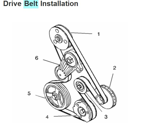service manual  diagram to install serpentine belt 1996