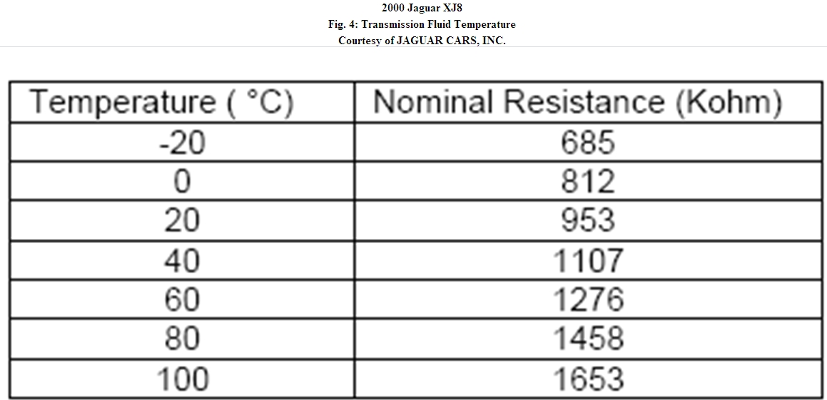 HIGH GEARBOX TEMPERATURE MESSAGE: I Have a 2000 XJ8L with