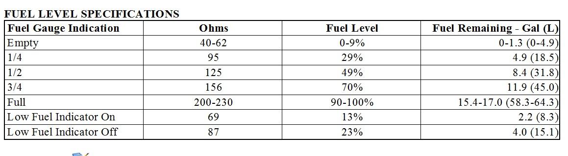 Fuel Gauge Problem  I Have A 2001 Chevrolet Monte Carlo Ss