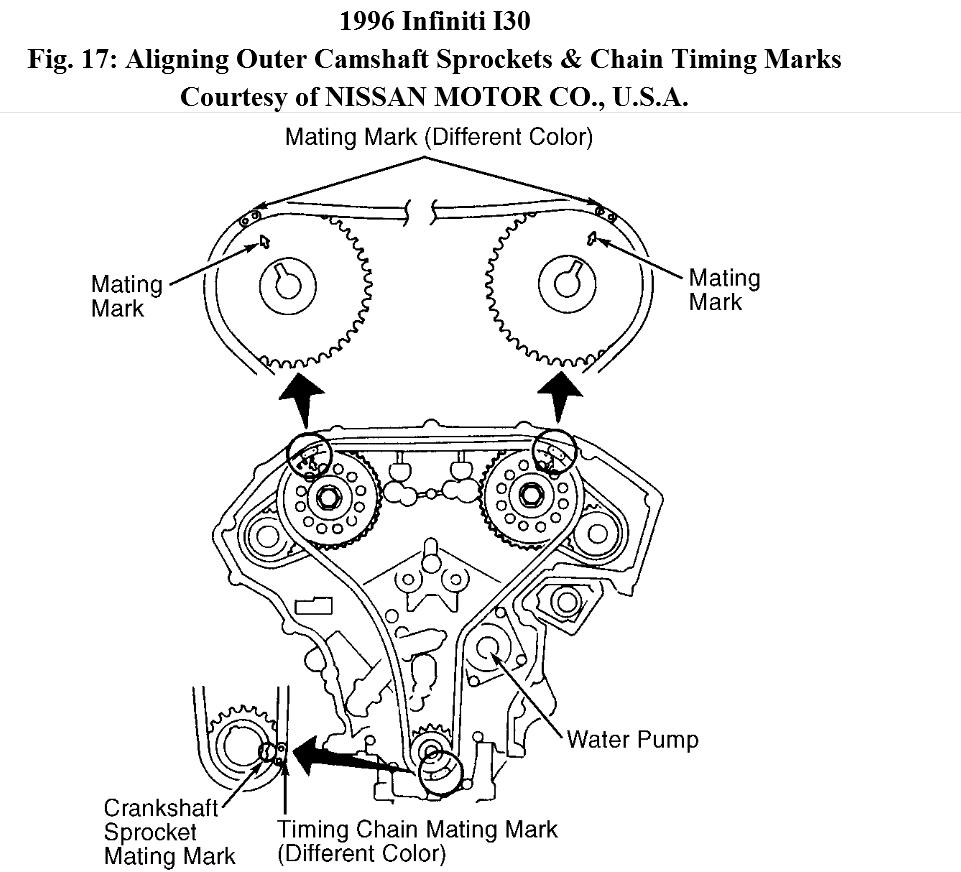 how to change timming chain on the car 1996 infiniti i30