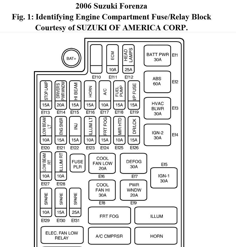 2005 suzuki forenza fuse box location   37 wiring diagram