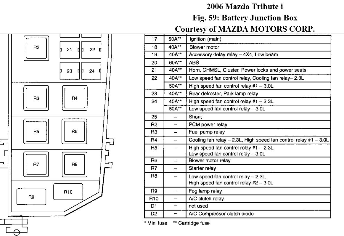 Mazda Tribute Fuse Box Wiring Diagram 2006 Lexus Es330 Locations 2005 Power Distribution Diagramsmazda