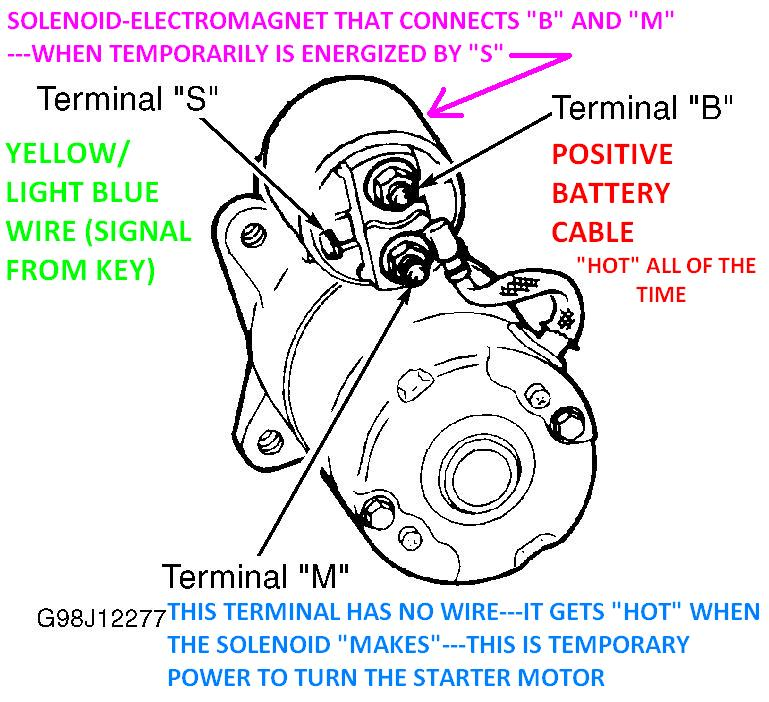 i put a new starter on my 2001 ford explorer and when i tried to rh 2carpros com 2004 ford explorer starter wiring diagram 1997 ford explorer starter wiring diagram