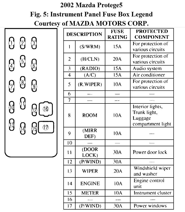 where i fount the lither fuse on my mazda protege5 2002. Black Bedroom Furniture Sets. Home Design Ideas