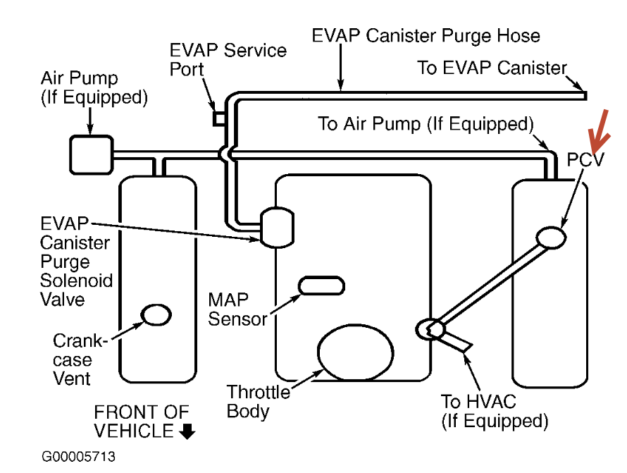 PCV Valve Location Pelase: What Is the Location of the PCV Valve ...