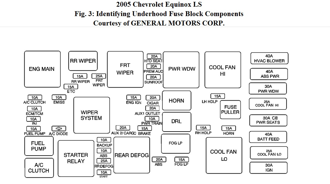 [SCHEMATICS_4HG]  Chevy Equinx 2005: I Have a 2005 Chevy Equinox and I Have Replaced... | Chevrolet Equinox 2005 Fuse Box |  | 2CarPros
