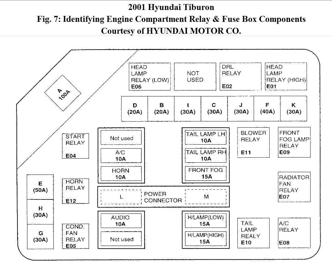 original the left side taillight and all the dash lights went out on my 2003 hyundai tiburon fuse box diagram at creativeand.co