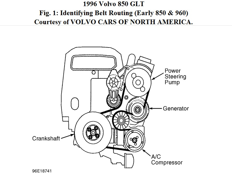 fuse box 1996 volvo 850 serpentine belt: put a new alternator belt and alternator ... 1996 volvo 850 engine diagram #9