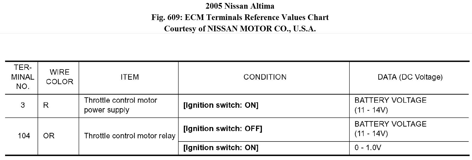 Limp Mode My Atlima Wont Rev Up Or Accelerate Regardless Of What. Nissan. 2005 Nissan Altima Throttle Wiring At Scoala.co