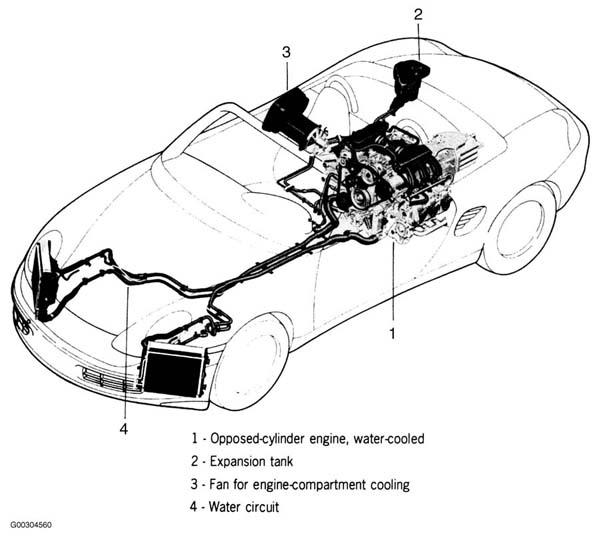 2002 Porsche Boxster Serpentine Belt Routing And Timing